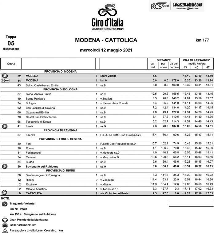 Tabella orari giro italia 2021